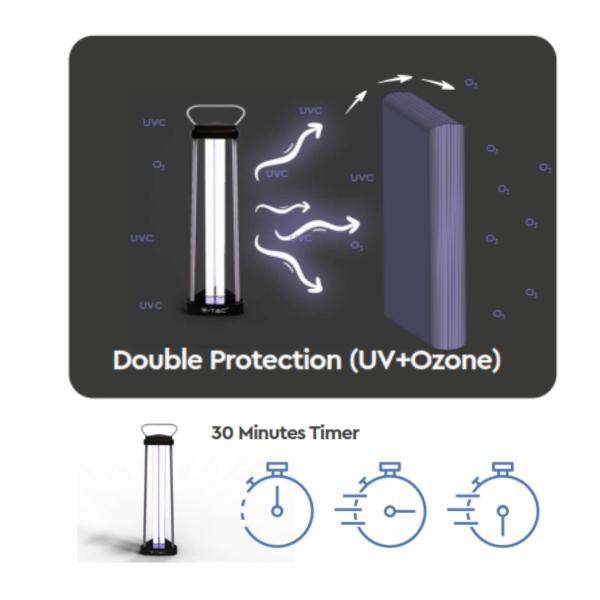 Doppia Protezione UV+Ozono